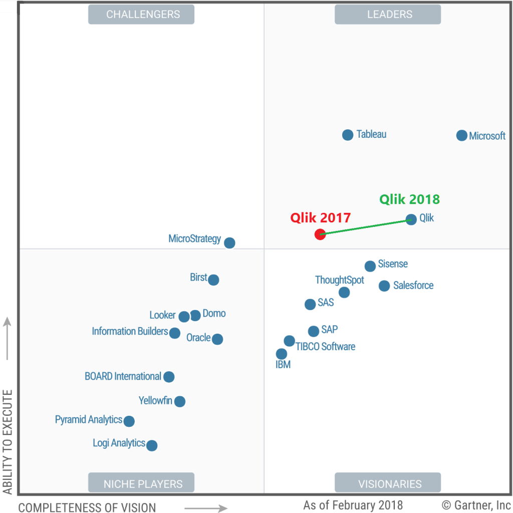 Gartner 2017 vs. 2018 1 1024x1024 - Gartner: Qlik je ôsmy rok lídrom v oblasti business intelligence