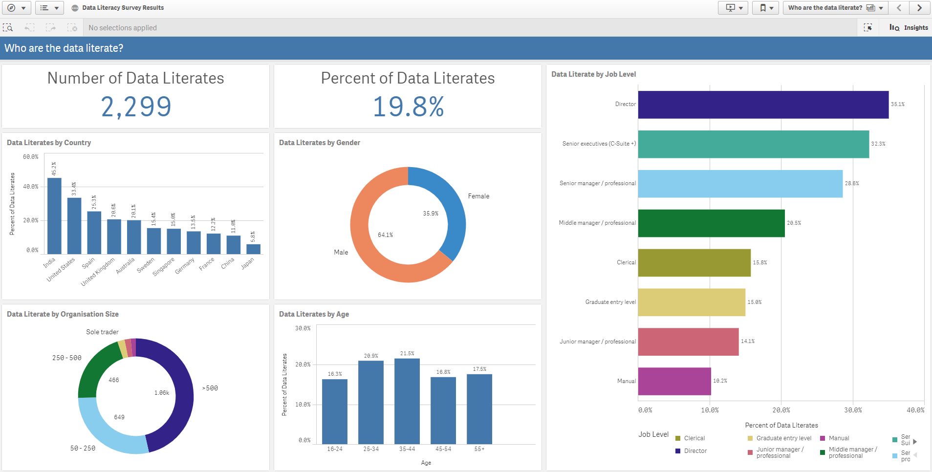 Literates - Qlik Analytics Platform