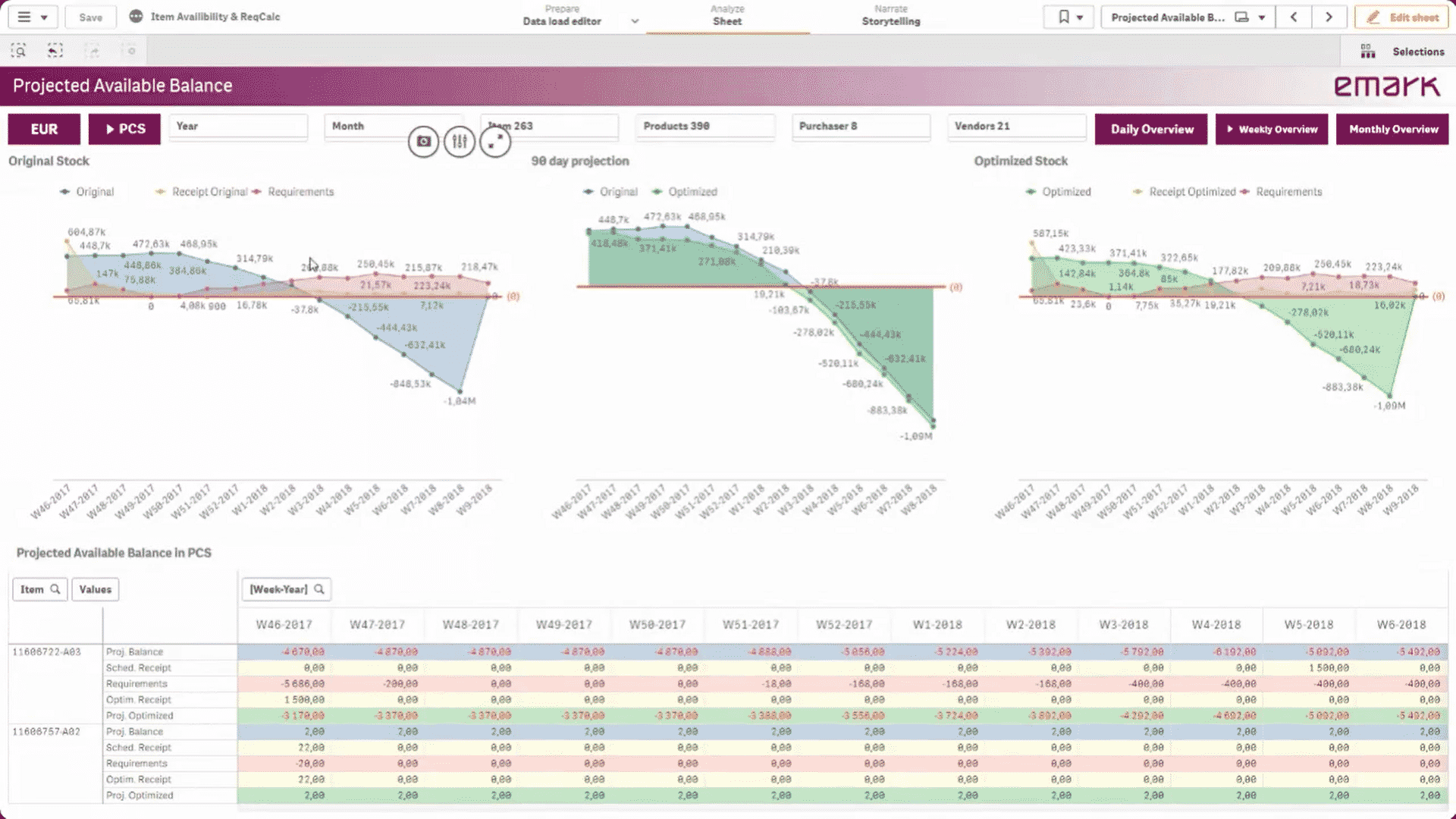Projected available balance screenshot - Projection of material availability and production planning