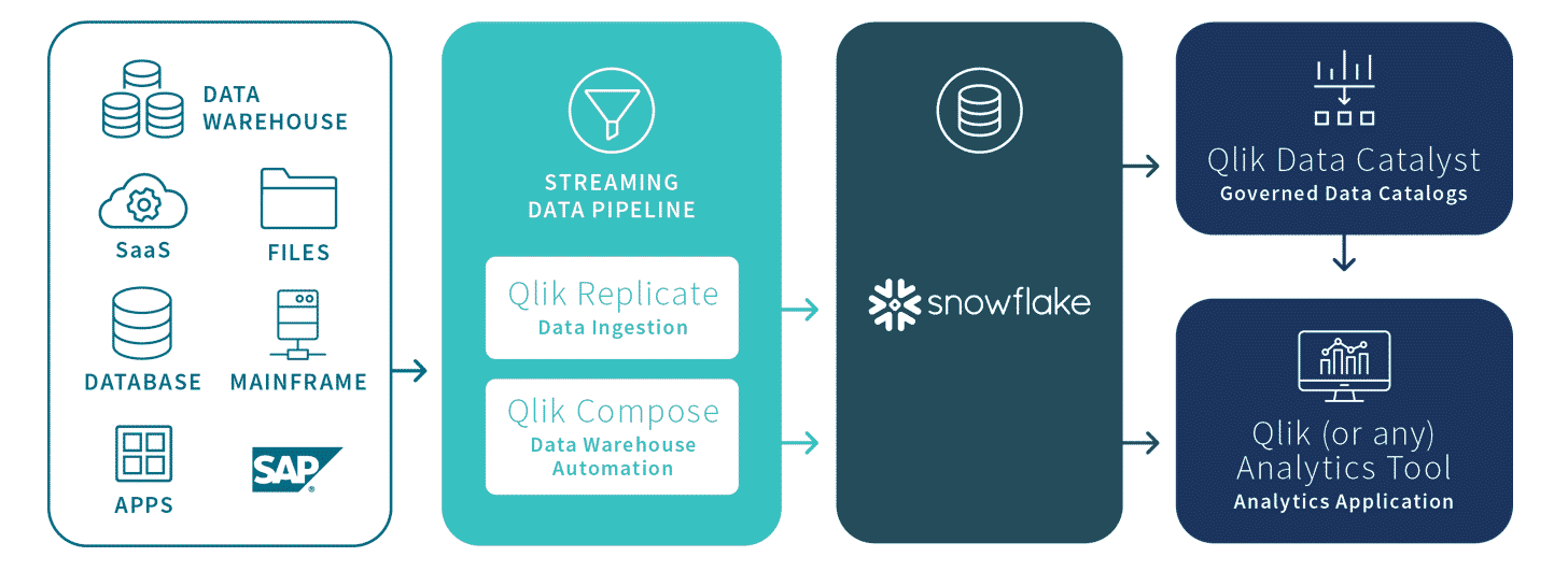Snowflake Diagram data sources to Snowflake - Snowflake - A Cloud Data Platform